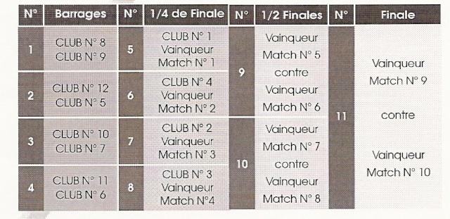 Mode de calcul pour le Jean Prat & le Play down (ainsi que les dates et constitutions des possibles poules) Tablea10