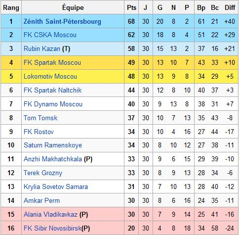 Les autres championnats et sélections européennes Ukrain10
