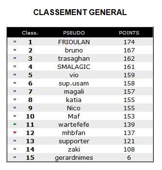 Pronos 2012-2013 :: CLASSEMENT FINAL .. Le grand gagnant est - Page 2 Pronos10