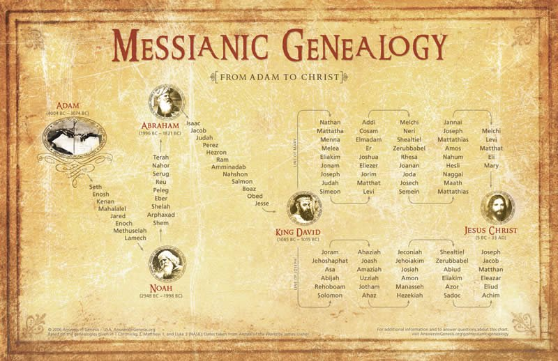 The Importance of Messianic Genealogy Christ21
