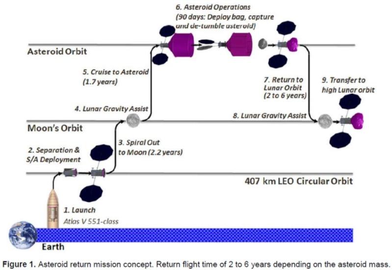 [Mission ARM] La NASA prévoit de déplacer un astéroïde afin de l'utiliser. - Page 4 Scree155