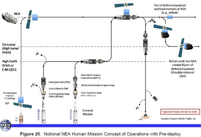 [Mission ARM] La NASA prévoit de déplacer un astéroïde afin de l'utiliser. - Page 4 Scree156
