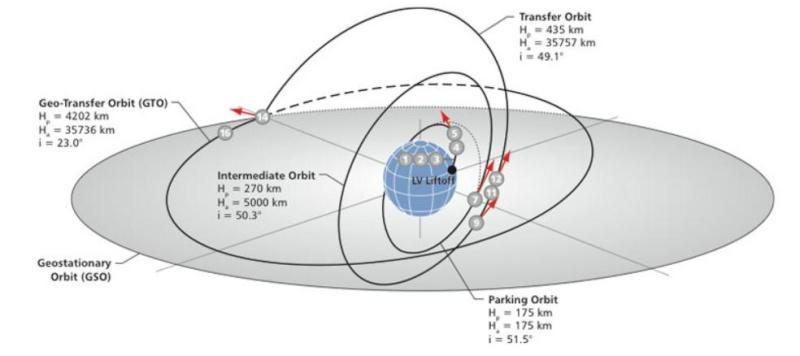 Lancement Proton-M / Astra 2E - 29 septembre 2013 Scree236