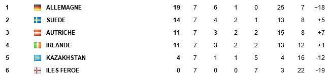 Qualif CDM 2014 Zone Europe - Page 2 Alim11