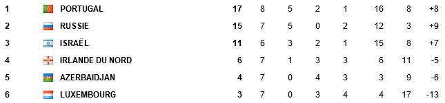 Qualif CDM 2014 Zone Europe - Page 2 Alim14