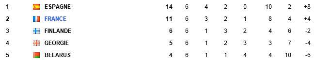 Qualif CDM 2014 Zone Europe - Page 2 Alim17