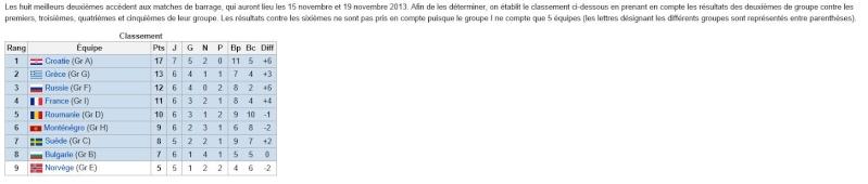 Qualif CDM 2014 Zone Europe - Page 2 Alim18