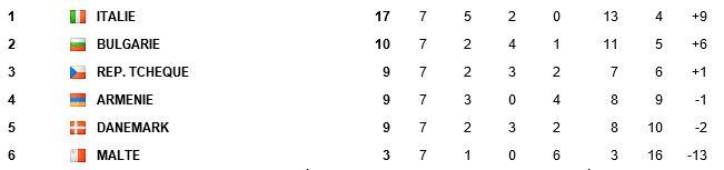 Qualif CDM 2014 Zone Europe - Page 2 Elim10