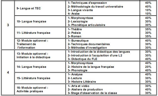 الدراسات الفرنسية Études Françaises Franca11