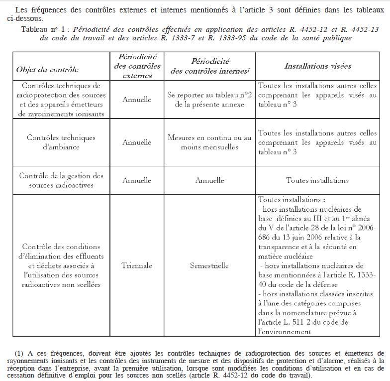 Périodicité du contrôle interne des effluents Tabcon10