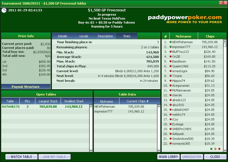 3rd Place in MTT on iPoker Paddy_10