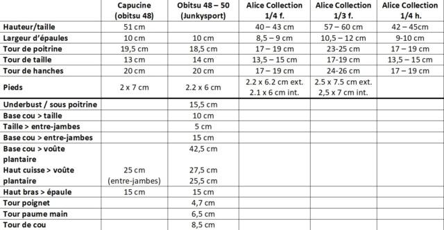 [FAQ] Poupées Azone (Pure Neemo, 1/3 & 1/4, Kikipop...) - Page 5 Mesure13