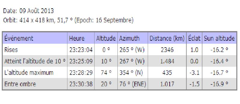 2013: le 09/08 à 23h environ - Boules lumineuses - dourges - Pas-de-Calais (dép.62) Sans_t11