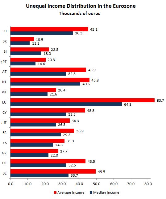 La BCE : 'la famille chypriote est 3 à 4 fois plus riche que la famille allemande' Eurozo10
