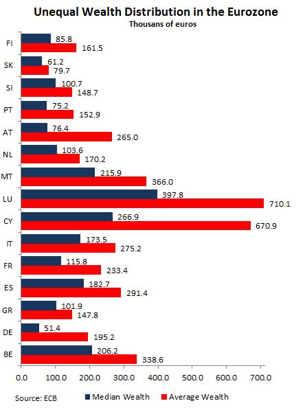 La BCE : 'la famille chypriote est 3 à 4 fois plus riche que la famille allemande' Eurozo11