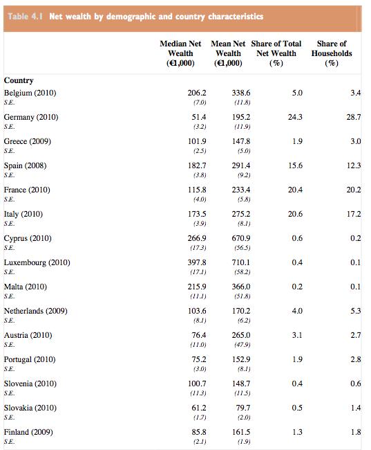 La BCE : 'la famille chypriote est 3 à 4 fois plus riche que la famille allemande' Househ10
