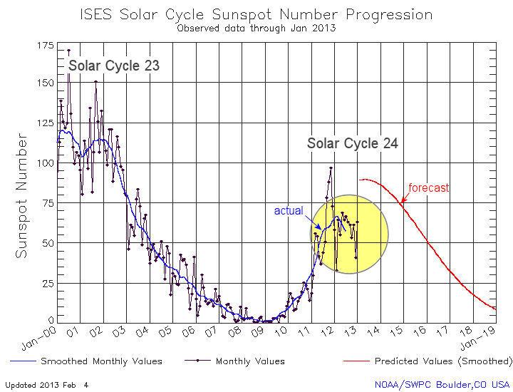 Supertempéte solaire au mois de Mai : Que nous cache la NASA ?  Shortf10