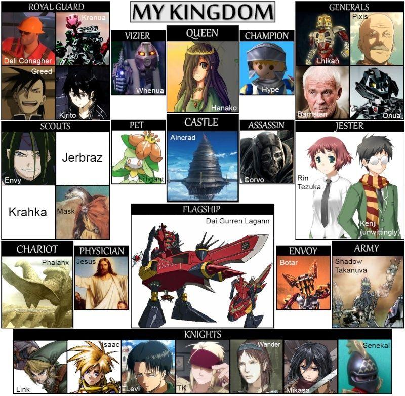 Kingdom Charts My_kin10
