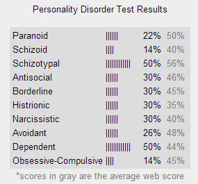 Personality disorder test Person10