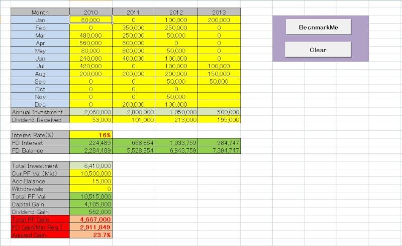 Performance benchmark tool for novice investors Benchm10