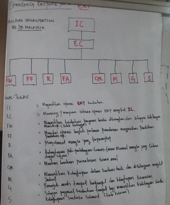 Lab Pemantapan Pelaksanaan Keselamatan dan Kesihatan Pekerjaan JPS Malaysia (sesi 2) 121