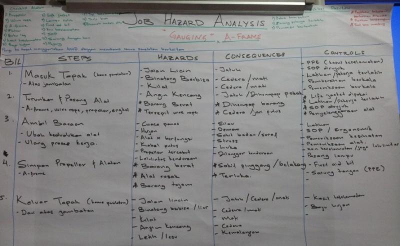Lab Pemantapan Pelaksanaan Keselamatan dan Kesihatan Pekerjaan JPS Malaysia (sesi 2) 212