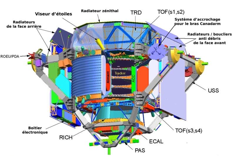 La traque de la mystérieuse matière noire pourrait bientôt aboutir (Expérience à bord de l'ISS) Ams_ex10