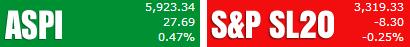 Trade Summary Market - 27/08/2013 Aspi22