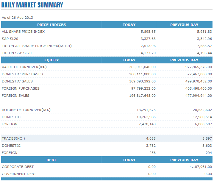Trade Summary Market - 26/08/2013 Cse112