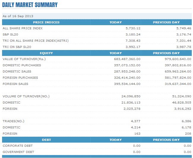 Trade Summary Market - 16/09/2013 Cse113