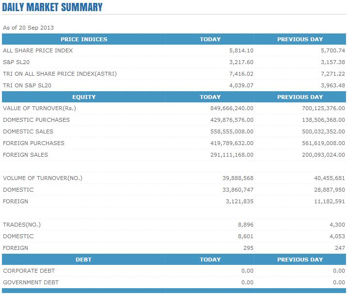 Trade Summary Market - 20/09/2013 Cse114
