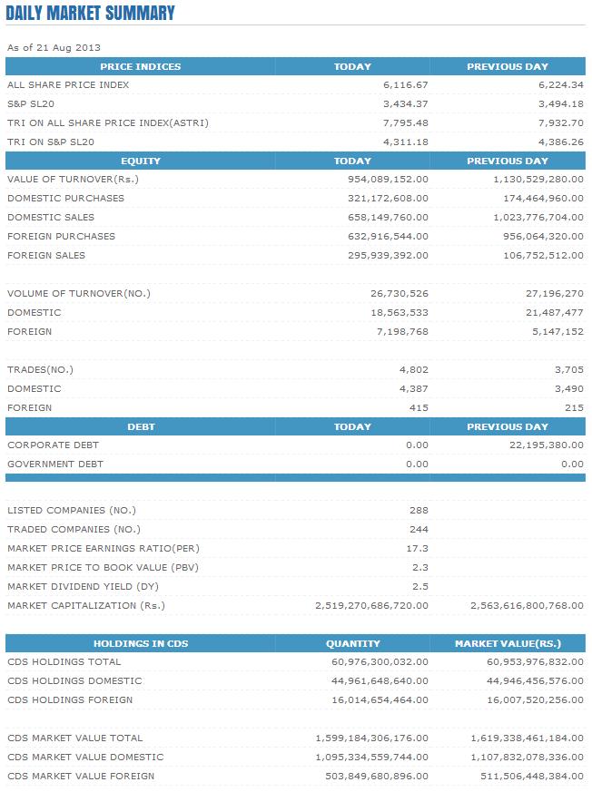 Trade Summary Market - 21/08/2013 Cse16