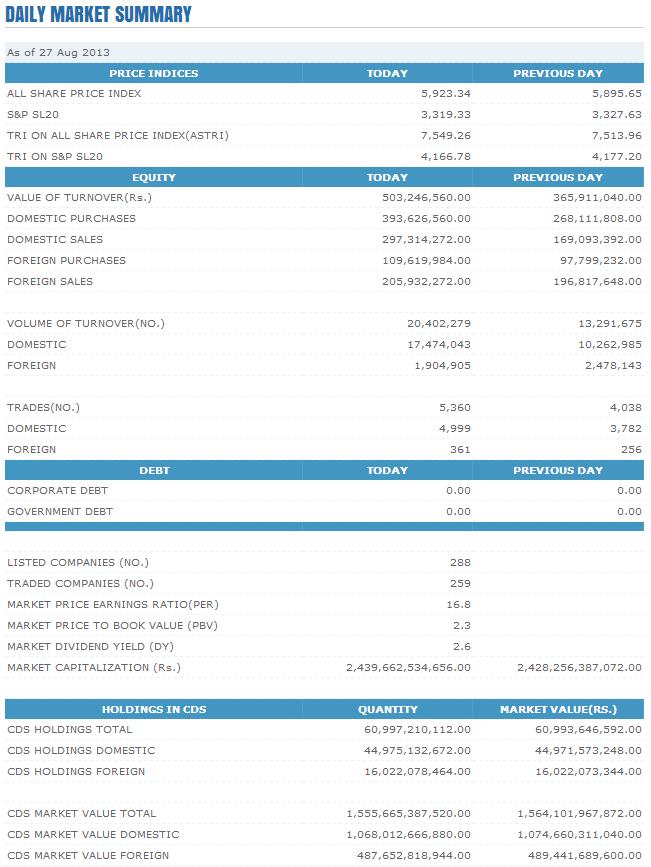 Trade Summary Market - 27/08/2013 Cse19