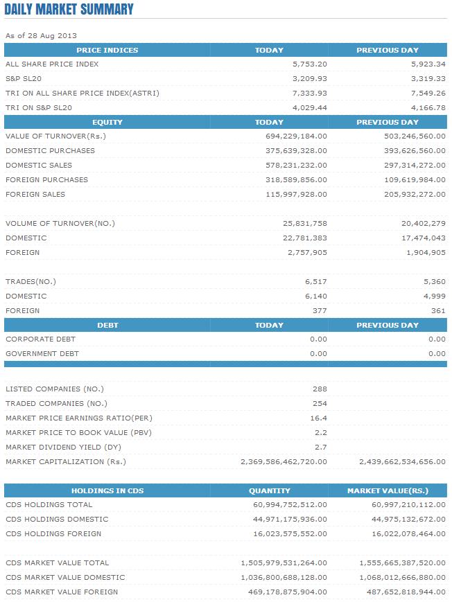 Trade Summary Market - 28/08/2013 Cse20