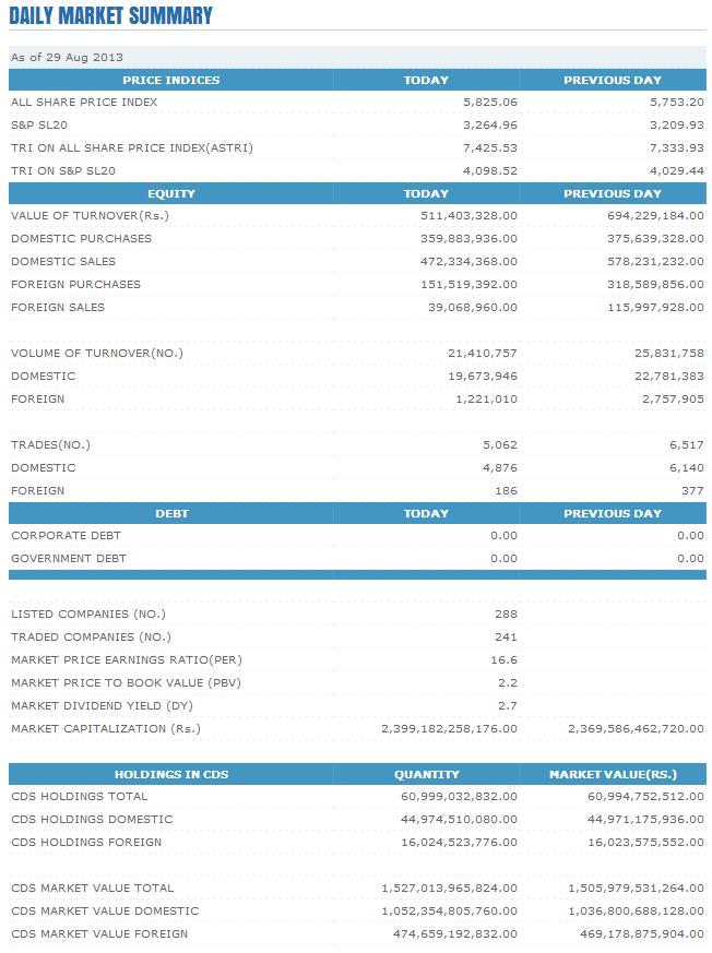 Trade Summary Market - 29/08/2013 Cse21