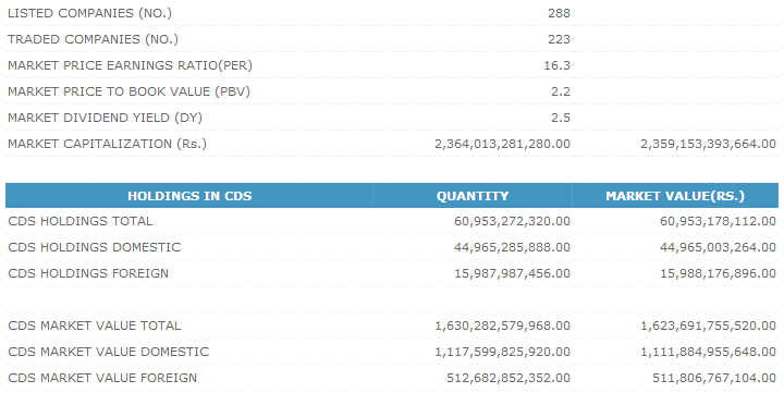 Trade Summary Market - 13/08/2013 Cse211