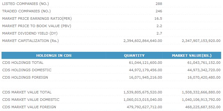 Trade Summary Market - 20/09/2013 Cse215