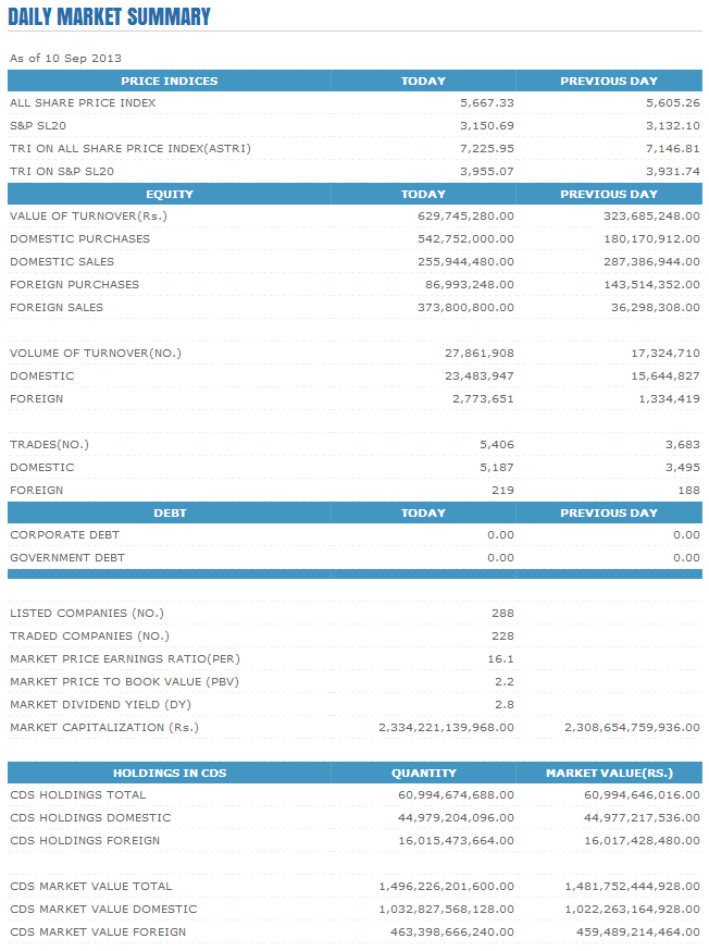 Trade Summary Market - 10/09/2013 Cse29
