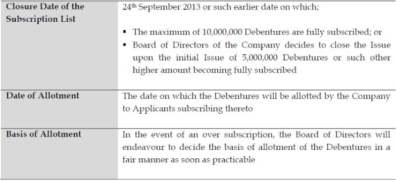 Softlogic Holdings Debenture Issue at a glance Deb310