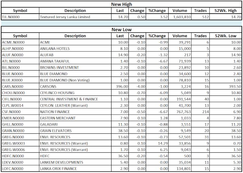 Trade Summary Market - 12/08/2013 Hilo110