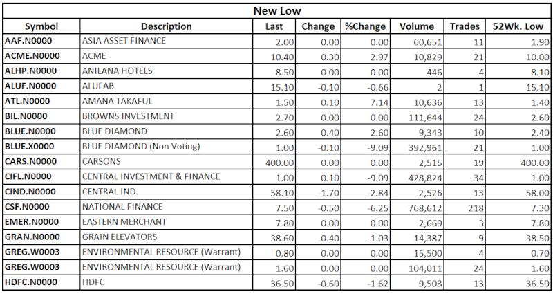 Trade Summary Market - 08/08/2013 Low111