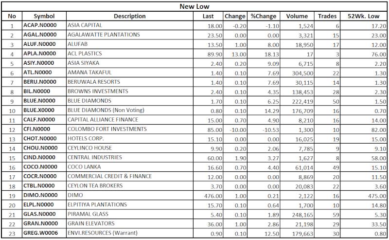 Trade Summary Market - 29/08/2013 Low113