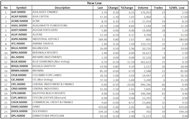 Trade Summary Market - 05/09/2013 Low118