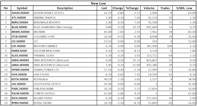 Trade Summary Market - 10/09/2013 Low119