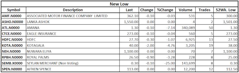 Trade Summary Market - 25/09/2013 Low12