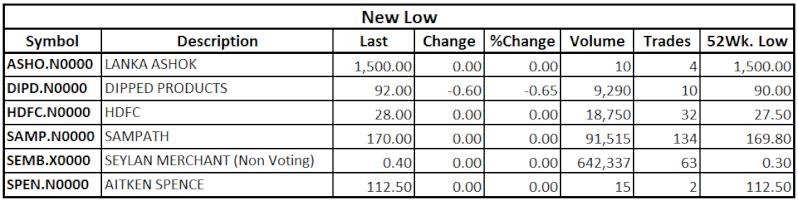 Trade Summary Market - 27/09/2013  Low13