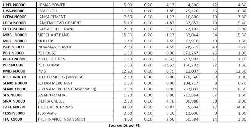Trade Summary Market - 08/08/2013 Low211