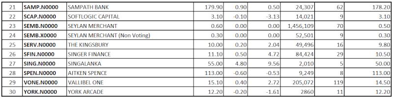 Trade Summary Market - 10/09/2013 Low219