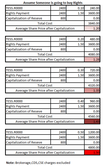 18-Sep-2013 TESS - Right Issue and Capitalization of Reserves Tess210