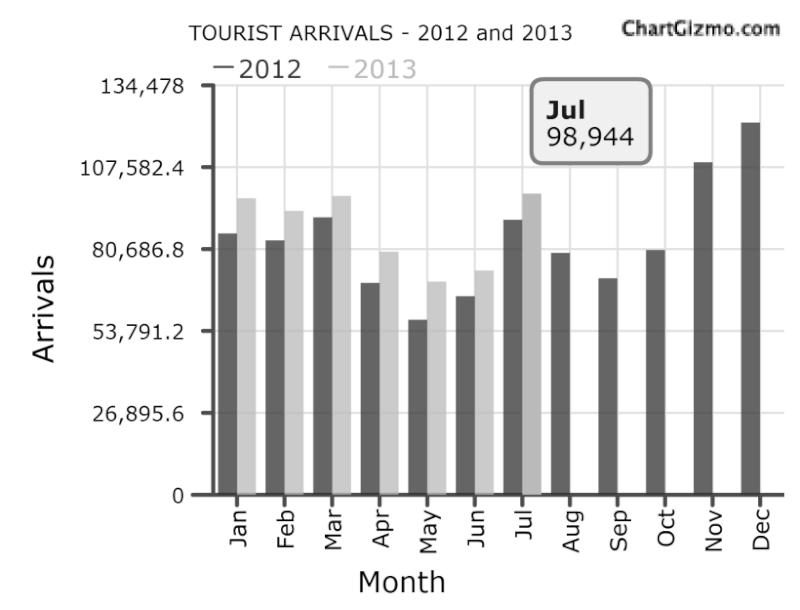 Sri Lanka tourist arrivals up 9.5-pct in July Tour10